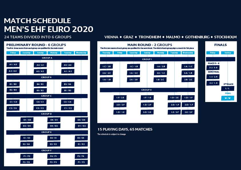 Ehf Euro Beyond 2020